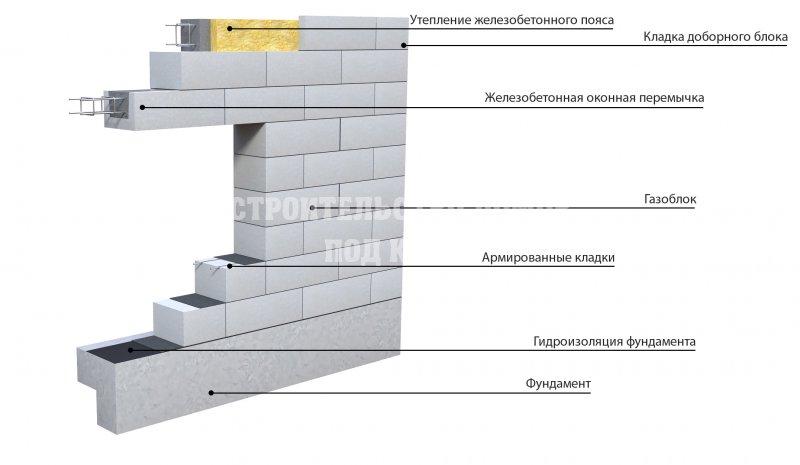 раскладка газосиликатных блоков